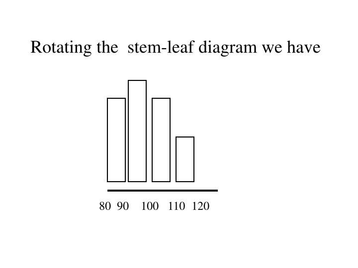 Rotating the  stem-leaf diagram we have
