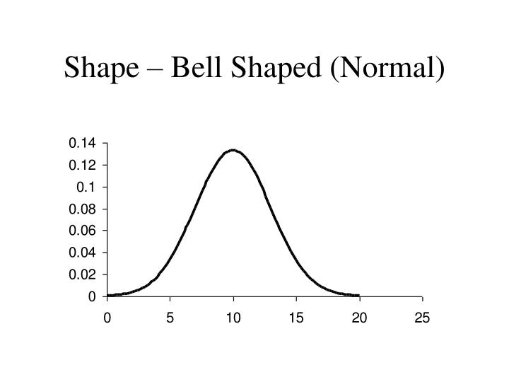 Shape – Bell Shaped (Normal)
