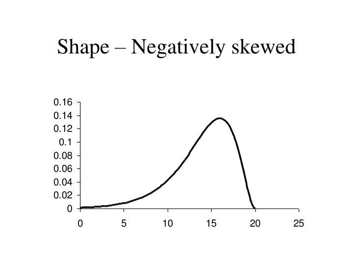Shape – Negatively skewed