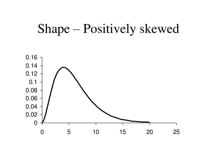Shape – Positively skewed