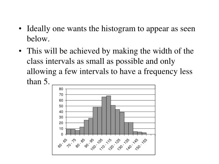 Ideally one wants the histogram to appear as seen below.