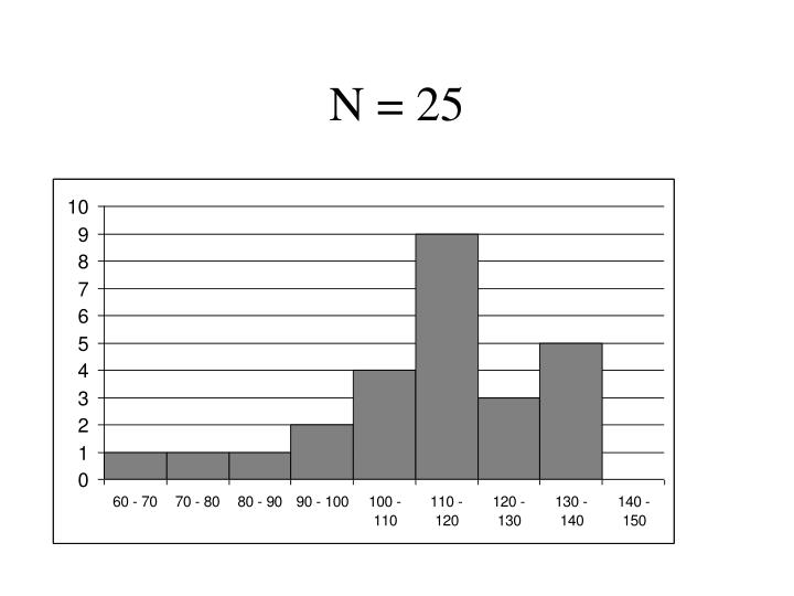 N = 25