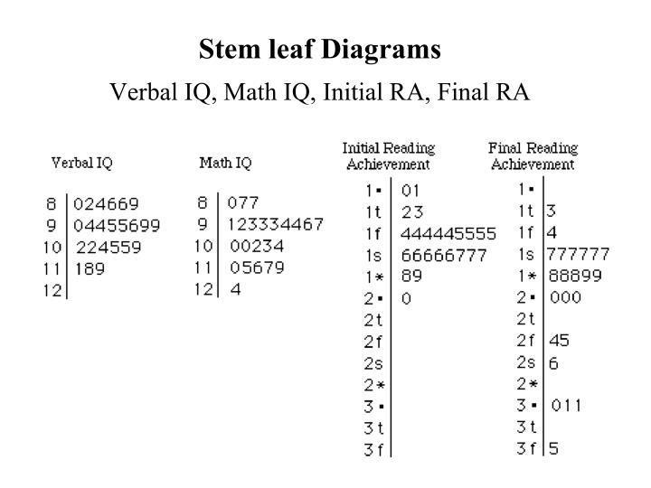 Stem leaf Diagrams