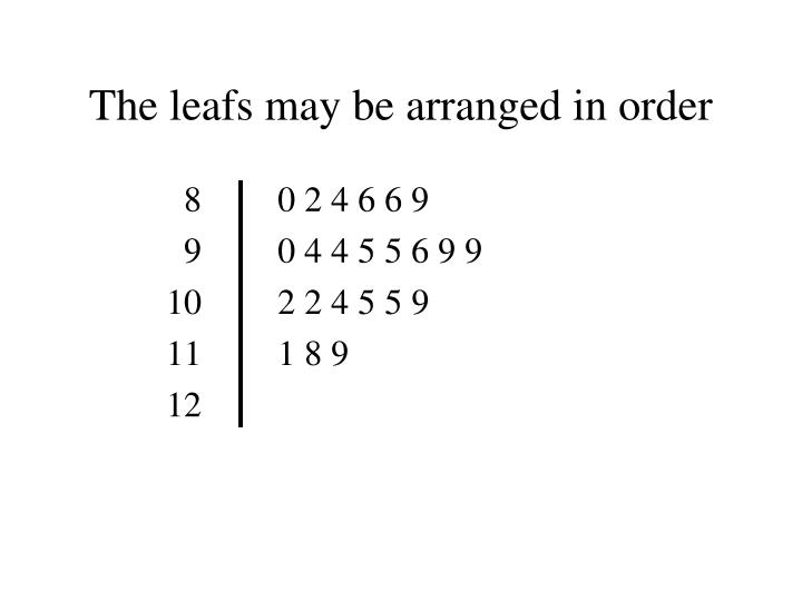 The leafs may be arranged in order