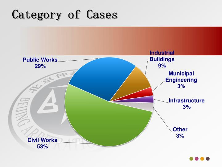 Category of Cases