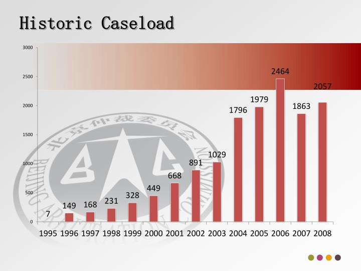 Historic Caseload