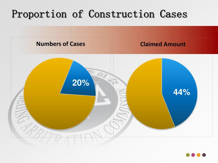 Proportion of Construction Cases