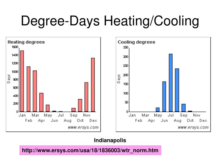 Degree-Days Heating/Cooling