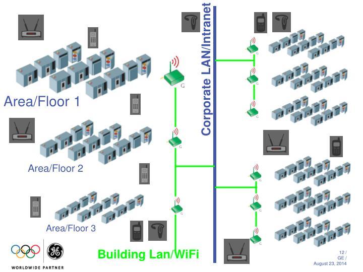Corporate LAN/Intranet