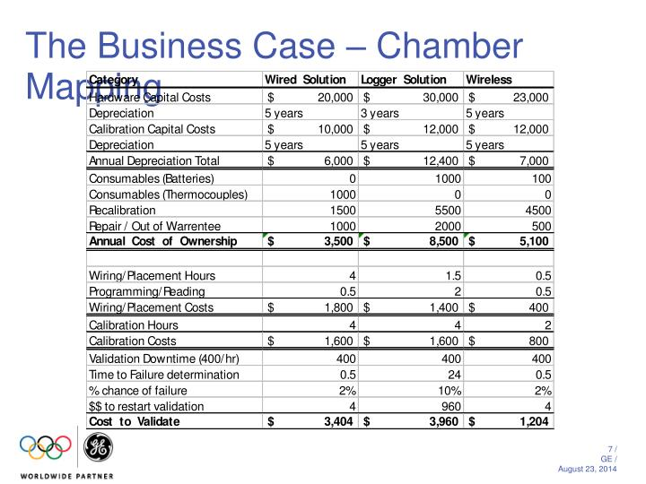 The Business Case – Chamber Mapping