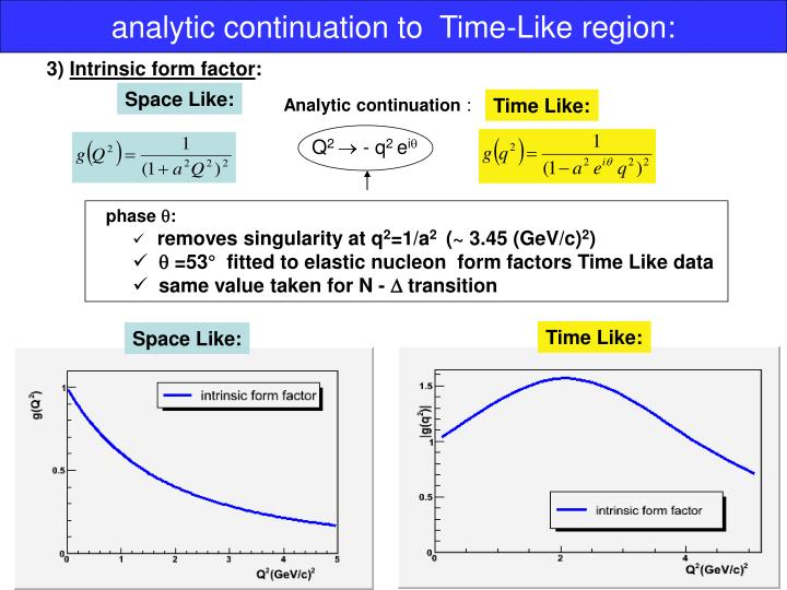 Analytic continuation