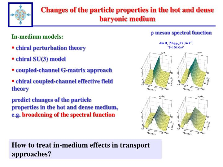 Changes of the particle properties in the hot and dense baryonic medium