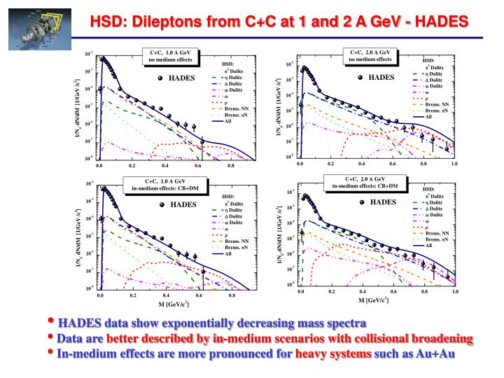HSD: Dileptons from C+C at 1 and 2 A GeV - HADES