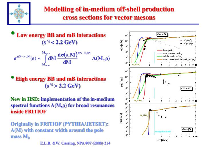 Modelling of in-medium off-shell production cross sections for vector mesons