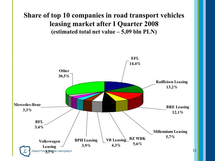Share of top 10 companies in road transport vehicles leasing market after I Quarter 2008