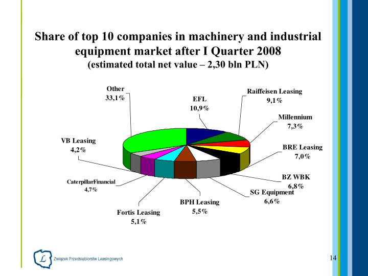 Share of top 10 companies in machinery and industrial equipment market after I Quarter 2008