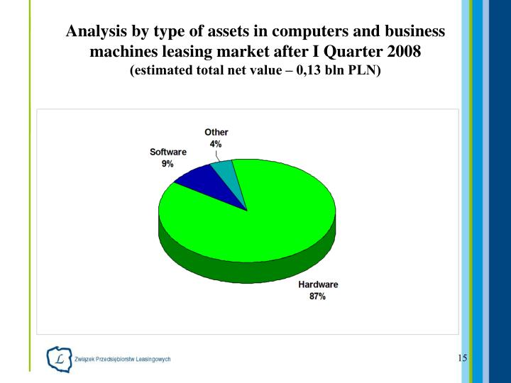 Analysis by type of asset