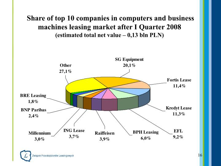 Share of top 10 companies in computers and business machines leasing market after I Quarter 2008