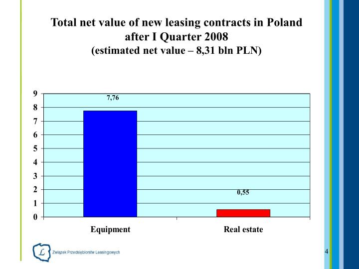 Total net value of new leasing contracts in Poland