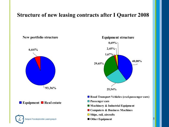 Structure of new leasing contracts after I Quarter 2008