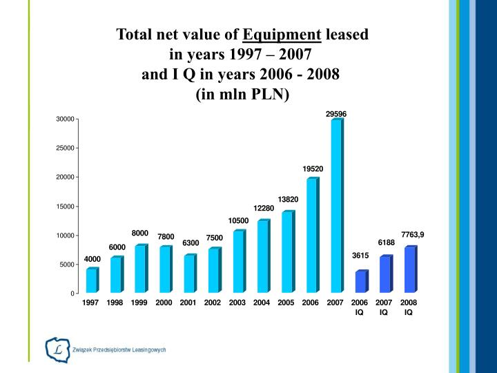 Total net value of