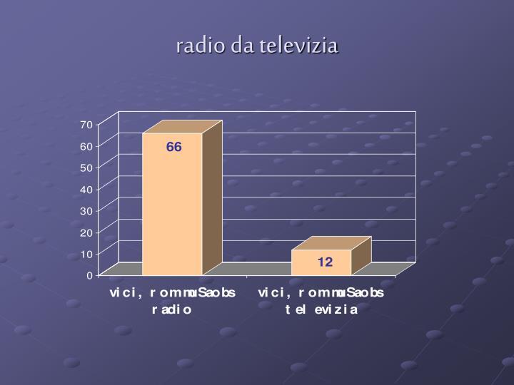 radio da televizia
