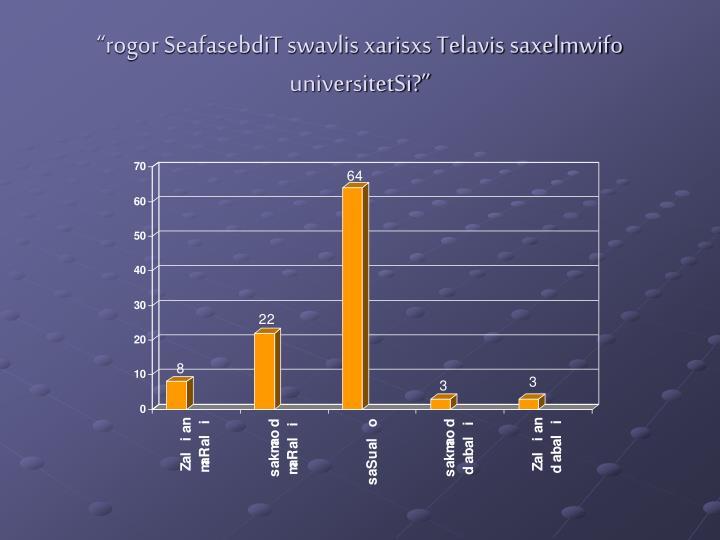 """rogor SeafasebdiT swavlis xarisxs Telavis saxelmwifo universitetSi?"""