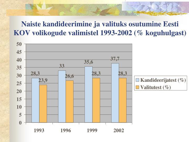 Naiste kandideerimine ja valituks osutumine Eesti