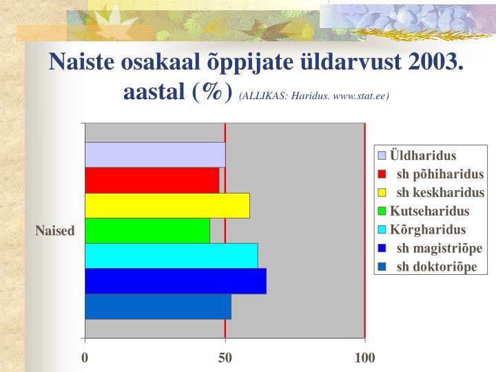 Naiste osakaal õppijate üldarvust 2003. aastal (%)