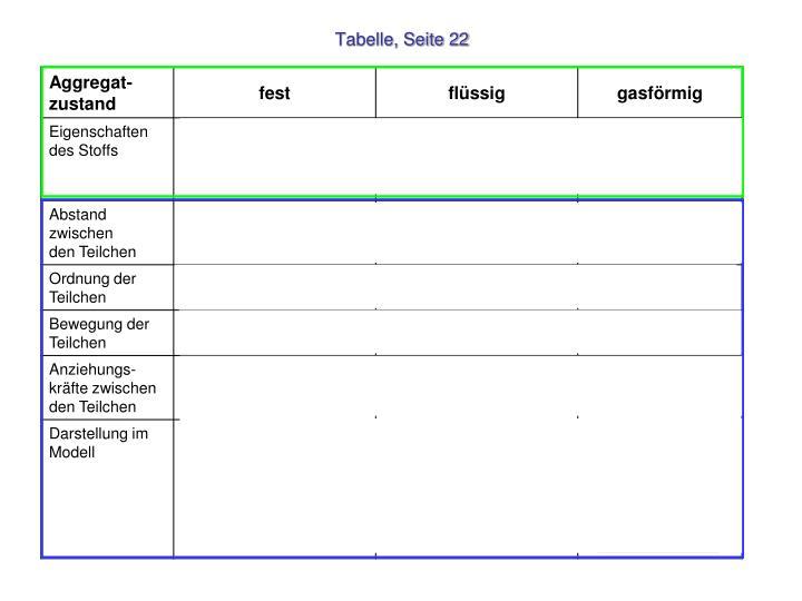 Tabelle, Seite 22