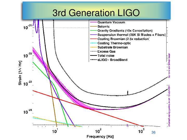 3rd Generation LIGO