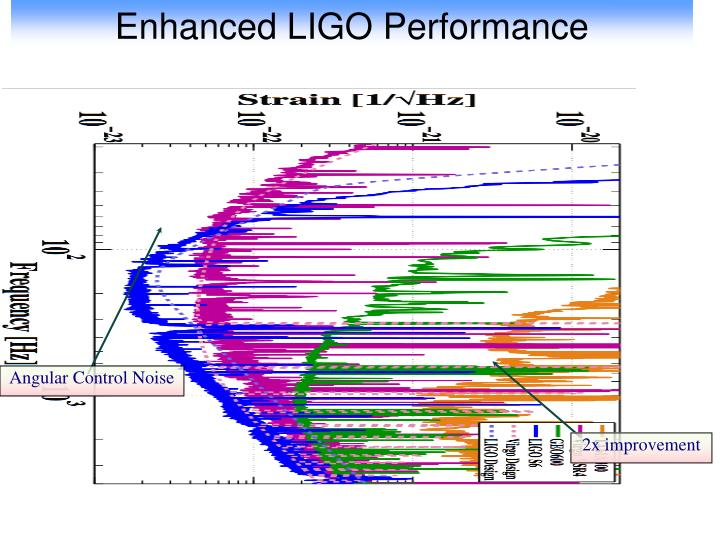 Enhanced LIGO Performance