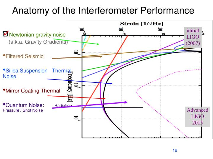 Anatomy of the Interferometer Performance