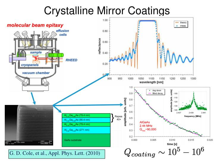 Crystalline Mirror Coatings