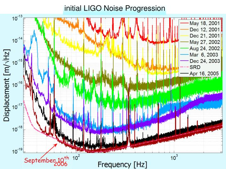 initial LIGO Noise Progression