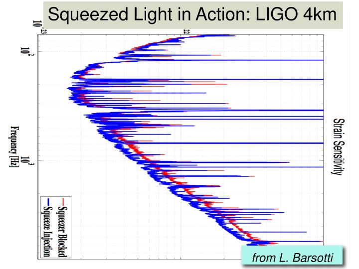Squeezed Light in Action: LIGO 4km