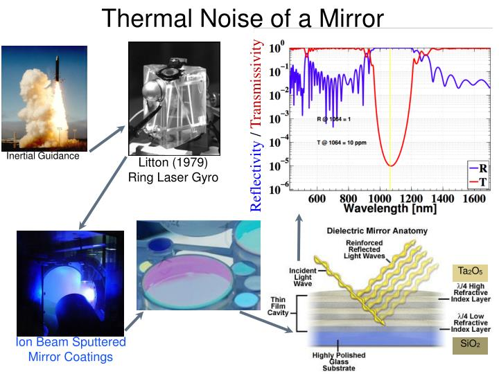 Thermal Noise of a Mirror