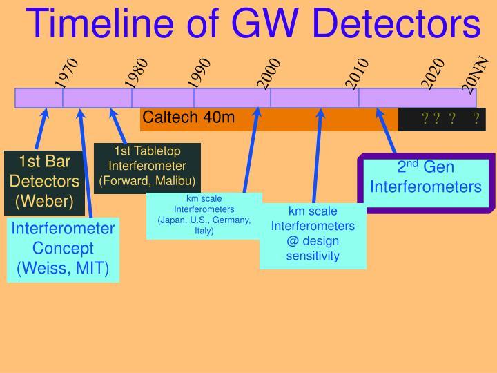 Timeline of GW Detectors