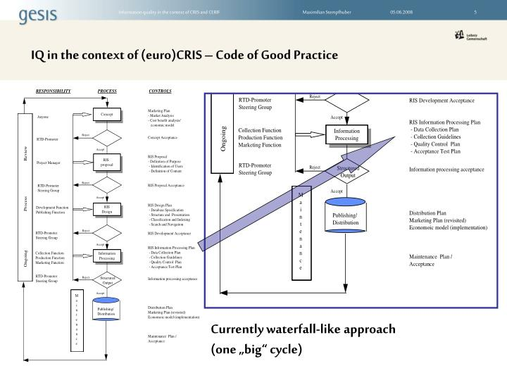 IQ in the context of (euro)CRIS – Code of Good Practice