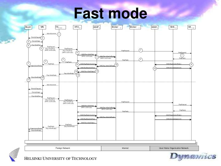 Fast mode