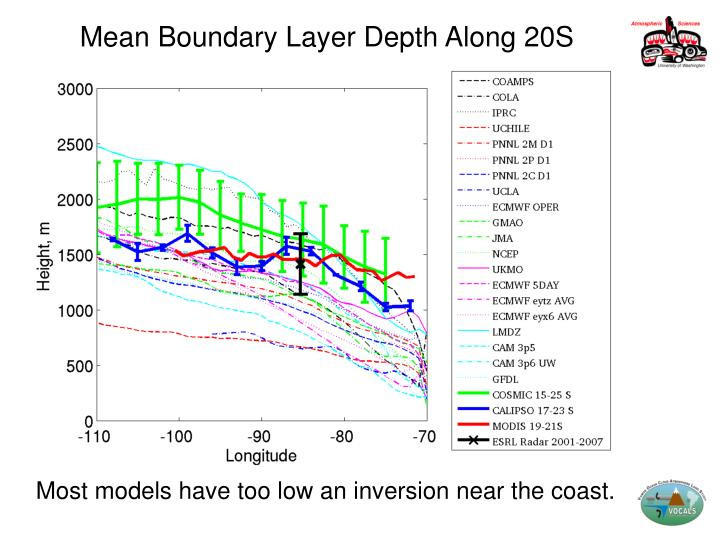 Mean Boundary Layer Depth Along 20S