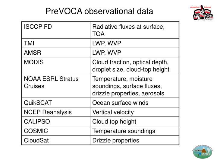 PreVOCA observational data