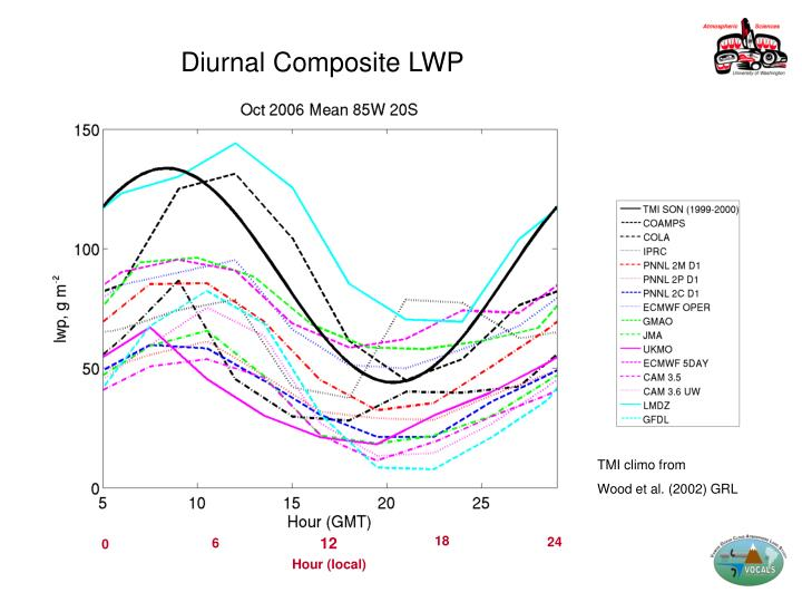 Diurnal Composite LWP