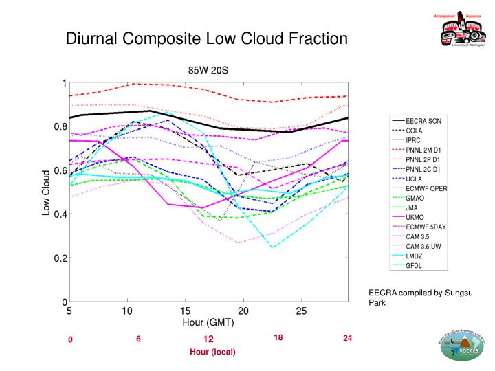Diurnal Composite Low Cloud Fraction