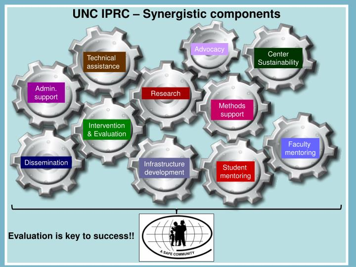 UNC IPRC – Synergistic components