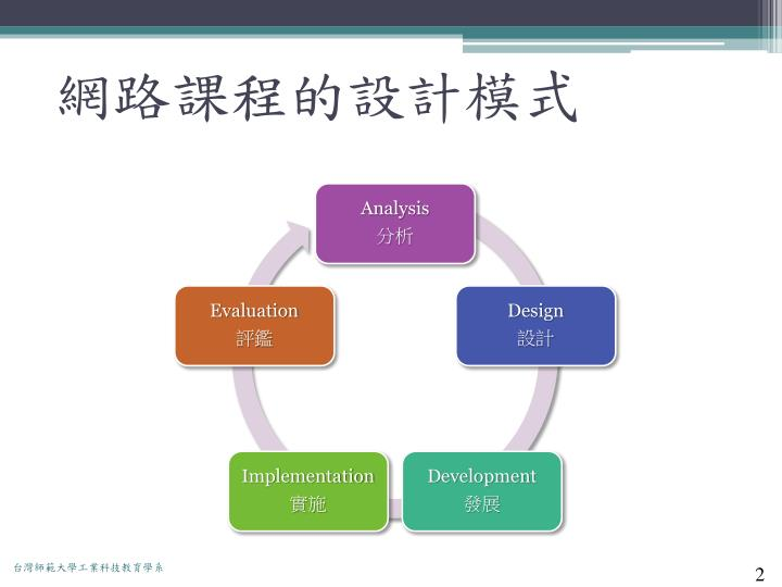 網路課程的設計模式