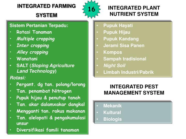 Sistem Pertanian Terpadu:
