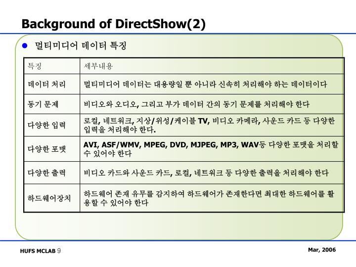 Background of DirectShow(2)