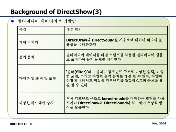 Background of DirectShow(3)
