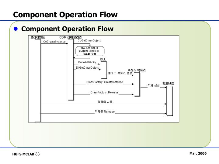 Component Operation Flow